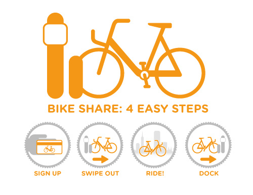 bike-share-4easysteps